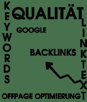 Offpage ist das Gleichgewicht beim Ranking